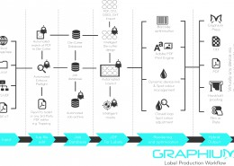 Graphium Label Workflow