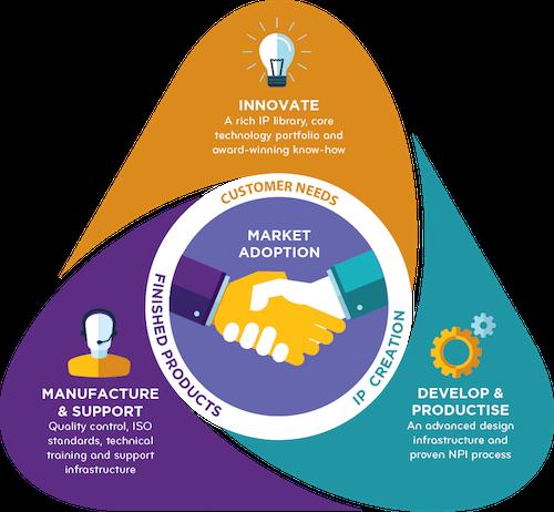 FFEI Business Model